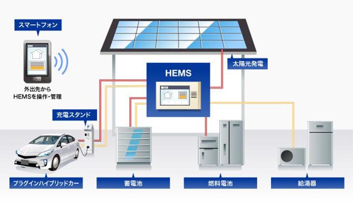 姫路市のZEHのシステムhems