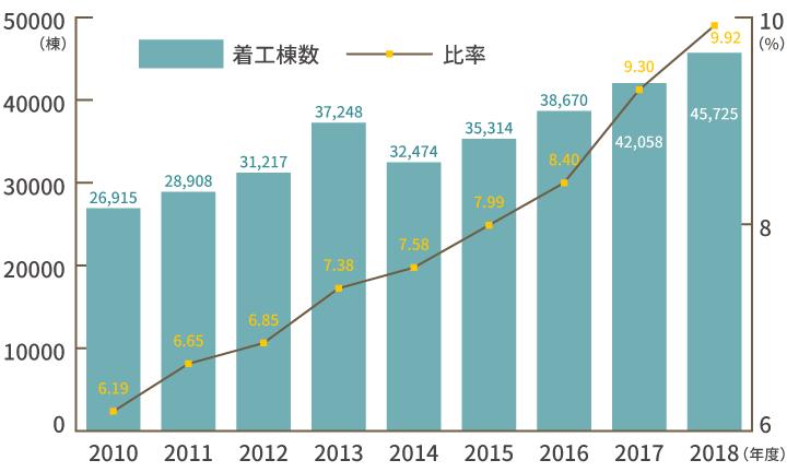 姫路市の平屋住宅の着工棟数・比率