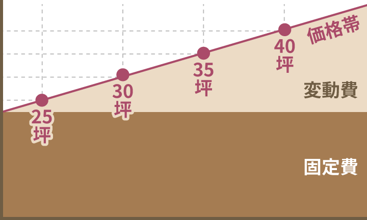 姫路市の家づくりの変動費・固定費グラフ