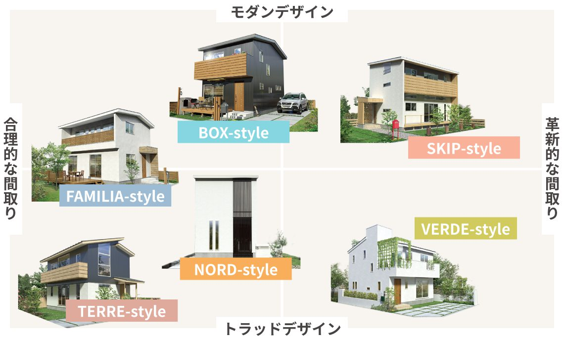 姫路市の家づくりの間取りタイプ図